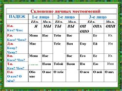 Склонение личных местоимений. категория. (фото 1)