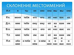 Склонение личных местоимений. категория. (фото 2)