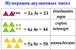 нумерация двузначных