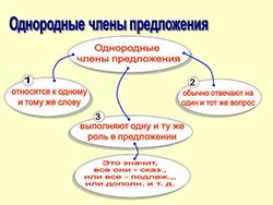 Однородные члены предложения. категория (фото 2)