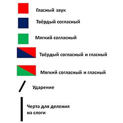 Звуковые схемы слов. категория (фото 1)